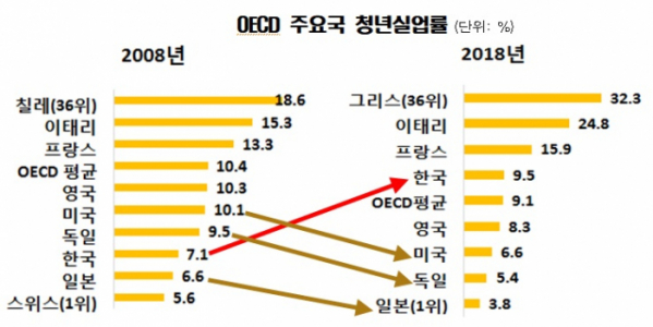 ▲한경연에 따르면 한국의 청년실업률은 2008년 7.1%에서 지난해 9.5%로 올랐다. OECD 내 순위도 11위에서 22위로 하락했다.  (출처=한경연)