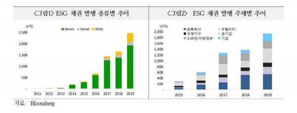 ▲ESG 채권 발행 종류별 추이  (자료 국제금융센터)