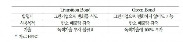 ▲트랜지션 본드와 그린 본드 비교  (자료 국제금융센터)