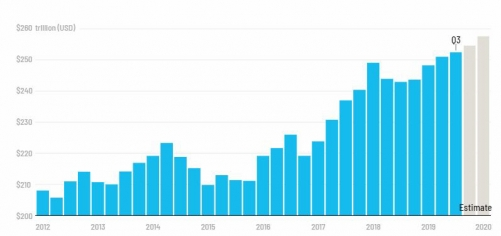 ▲분기별 글로벌 총부채 규모 추이. 단위 조 달러. ※2019년 4분기와 2020년 1분기는 예상치. 출처 CNN비즈니스