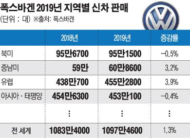 ▲코로나19 팬데믹 여파는 중국보다 유럽차에 집중됐다. 지난해 기준 연간 1100만 대 판매에 육박했던 독일 폭스바겐은 상반기 400만 대 판매에 실패했다.  (그래픽=이투데이)