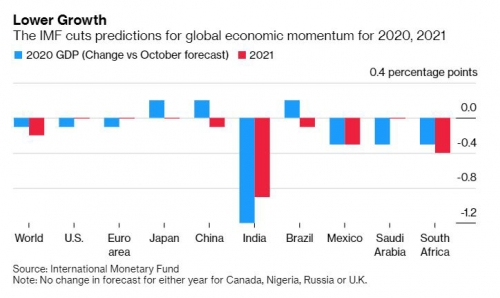 ▲2020년과 2021년 IMF의 국가별 세계 경제성장률 전망치. 출처 블룸버그통신