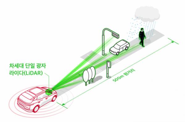 ▲SK텔레콤이 CES 2020 전시 부스에서 공개한 '차세대 Single Photon LiDAR(단일 광자 라이다)' 시제품 현황도 (SK텔레콤 제공)