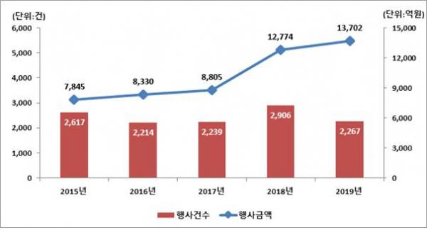 ▲최근 5년간 주식관련사채 권리행사 건수 및 금액. (자료=한국예탁결제원)