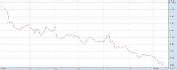 ▲지난 해 7월 이후 HDC현대산업개발 주가 추이(자료제공=키움증권)