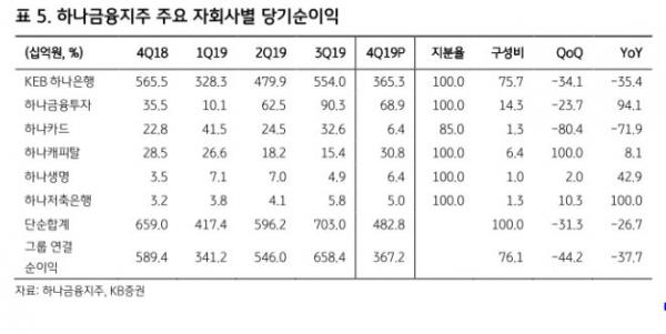 ▲하나금융지주 주요 자회사별 당기순이익.
