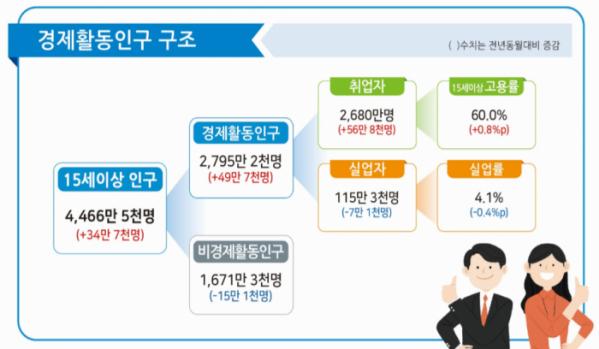 ▲1월 고용동향 주요내용. (자료=통계청)