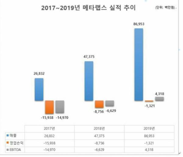 ▲메타랩스 실적 변화 추이 (자료=회사제공)