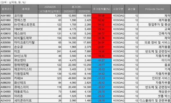 ▲2월 넷째주 코스닥 종목 변동률 순위 현황. (자료=에프앤가이드)