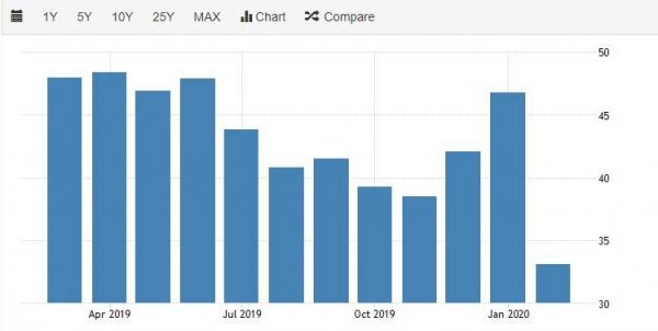 ▲홍콩 구매관리자지수(PMI) 추이. 2월 33.1. 출처 트레이딩이코노믹스