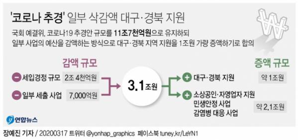 ▲국회 확정 코로나 추경 증감 규모  (연합뉴스)