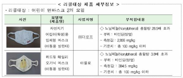 ▲유해물질이 검출된 어린이용 면 마스크 (자료제공=국가기술표준원)