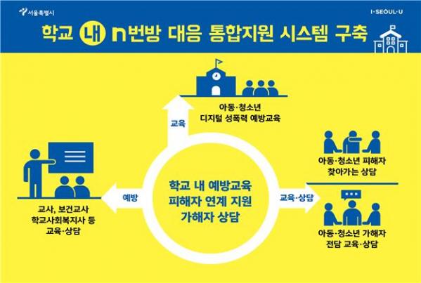 ▲아동․청소년 특화 디지털 성폭력 통합지원정책 체계도 (사진 = 서울시)
