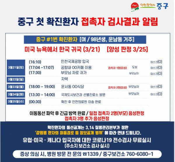 ▲인천 중구 코로나 확진자 동선 공개 (출처=인천 중구청 페이스북)