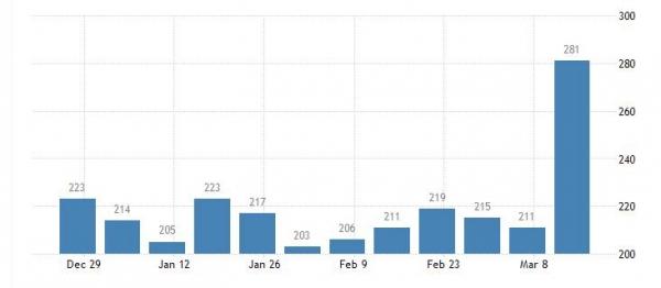▲미국 주간 신규 실업수당 청구건수 추이. 단위 1000건. 3월 둘째 주 28만1000건. 출처 트레이딩이코노믹스