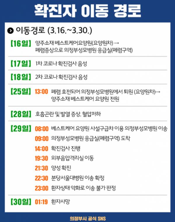 ▲의정부 코로나 확진자 동선 공개 (출처=의정부시청 페이스북)