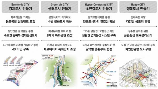 ▲왕숙신도시 도시공간계획 공모 최우수작. (자료 제공=국토교통부)