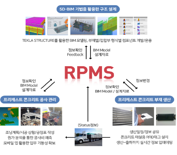 ▲RPMS 개념도. (자료 제공=롯데건설)