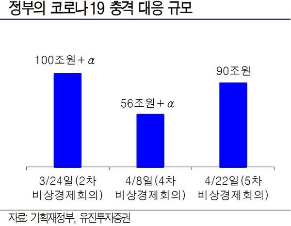 ▲정부의 코로나19 충격 대응 규모.