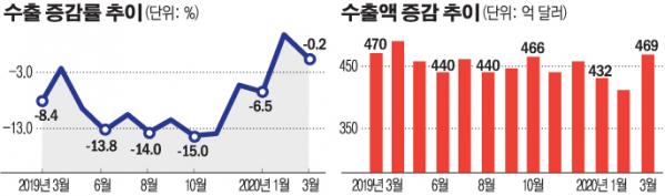 ▲수출 증감률 추이 및 수출액 증감 추이 (그래픽=한수진 기자)