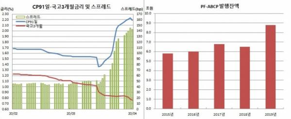 (금융투자협회, 한국은행)