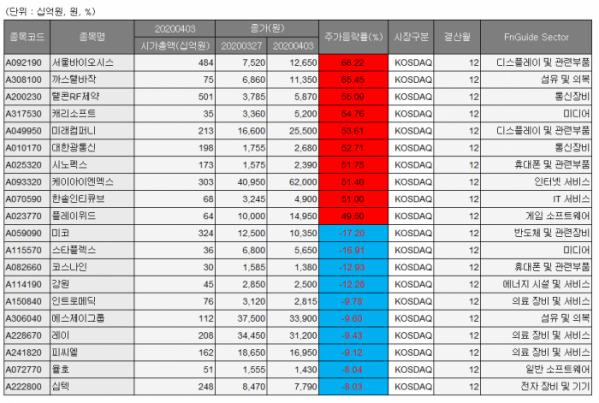 ▲관리종목, 동전주 제외, 투자이상종목 제외, 시총 200억 원 이상. (자료 제공= 에프앤가이드(DataGuide))