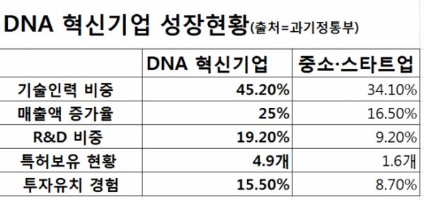 ▲DNA 혁신기업 성장현황 (과기정통부 제공)
