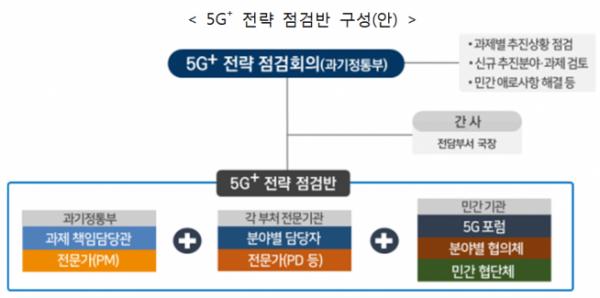 ▲5G+ 전략 점검반구성안 (과기정통부 제공)