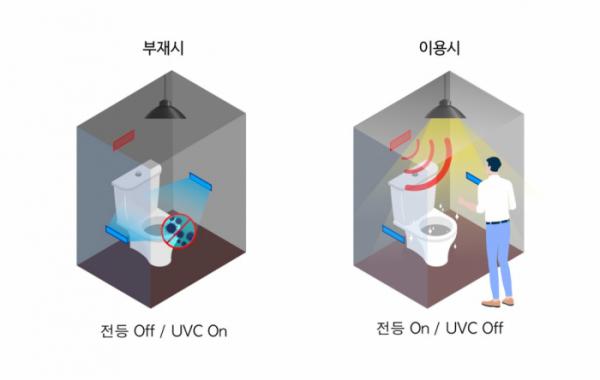 ▲UVC LED 살균 스마트화장실 작동예시. (사진 제공=아이엘사이언스.)