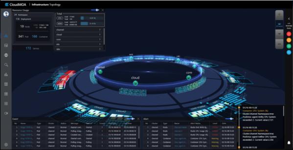 ▲엑셈 클라우드모아 인프라 실시간 토폴로지 화면