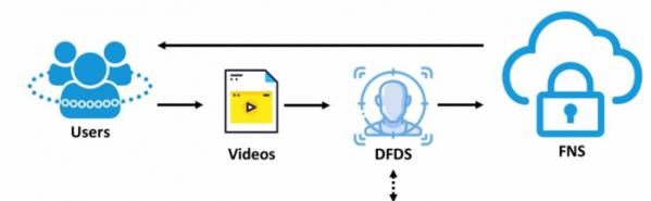 ▲RED AI 딥페이크검출 기술 시뮬레이션 도식. (알엔딥 제공)