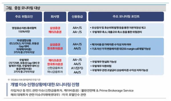 ▲나이스신용평가, 대형증권사 중점 모니터링 대상. (출처=나이스신용평가)