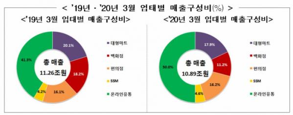 ▲2019년·2020년 3월 업태별 매출구성비 (자료제공=산업통상자원부)