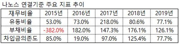 ▲나노스 연결기준 주요 지표 추이.