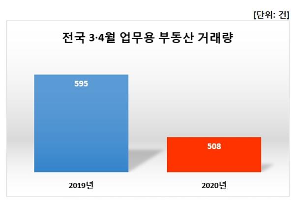 ▲전국 3,4월 업무용 부동산 거래량.  (자료 제공=상가정보연구소)