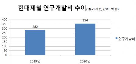 ▲현대제철 1분기 연구개발비 집행 추이.  (출처=금융감독원)