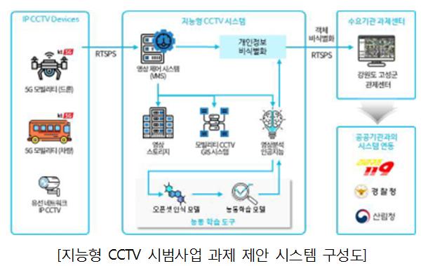▲지능형 CCTV 시범사업 과제제안 시스템 구성도 (과기정통부 제공)