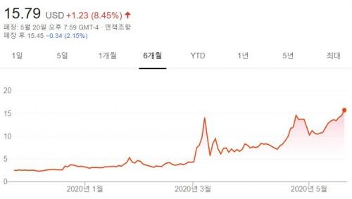 ▲이노비오 주가 추이. 출처 구글파이낸스.