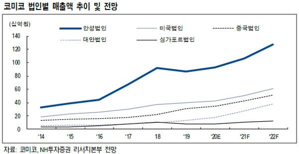 ▲코미코 법인별 매출액 추이 및 전망.