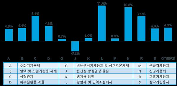 ▲2019년 1분기 대비 2020년 1분기 치료군 별 성장률(%) (아이큐비아)
