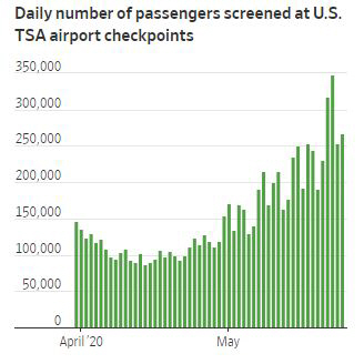 ▲미국 연방교통안전국(TSA) 집계 일일 항공기 이용객 수 추이. 단위 명. 24일 26만7451명. 출처 월스트리트저널(WSJ)