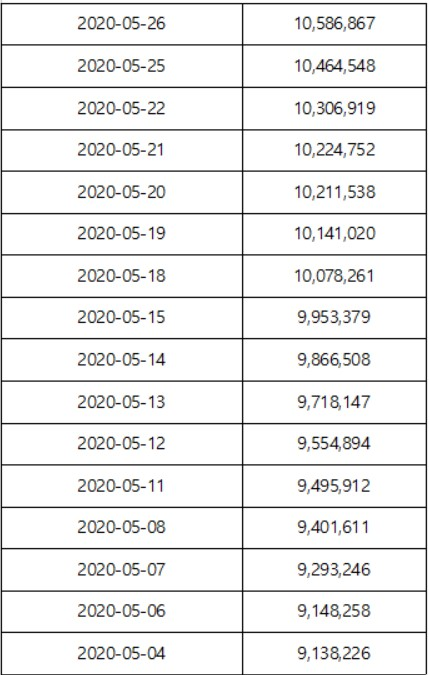 ▲5월 신용거래융자 잔고 추이(단위: 백만 원, 자료=금융투자협회)