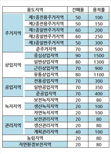 ▲용도지역별 건폐율·용적률 상한.