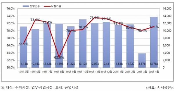 ▲전국 월별 법원 경매 진행건수 및 낙찰가율 추이. (자료 제공=지지옥션)