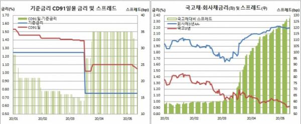 (한국은행, 금융투자협회)