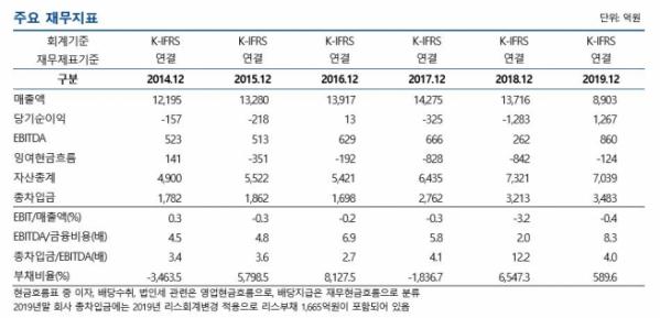 ▲CJ푸드빌 주요 재무지표. (출처=나이스신용평가)