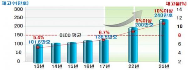 ▲장기 공공임대 재고율 추이와 전망 (국토교통부)