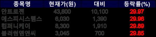 ▲20일 상한가 종목들. (자료=한국거래소)