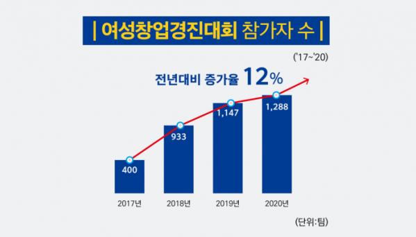 ▲2020년 여성창업경진대회 기준 참가자 증가세를 나타낸 표다.  (출처=여성기업종합지원센터)