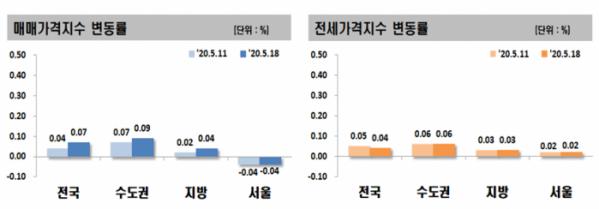 ▲전국 매매 및 전세 가격지수 변동률. (자료 제공=한국감정원)